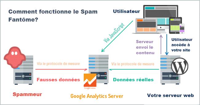 Comment fonctionne les robot spam