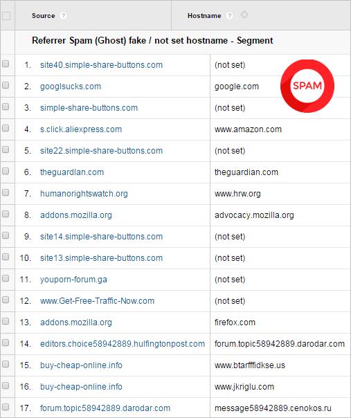 Différencier entre site spam et non