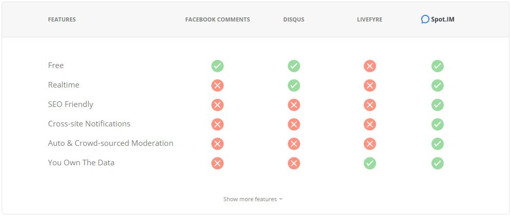 Comparaison Spot.Im avec Facebook comment, disqus et livefivr